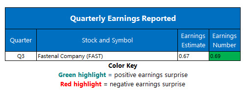 Corporate Earnings October 10