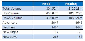 NYSE and Nasdaq Oct 15