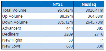 NYSE and Nasdaq stats Oct 10