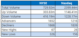 NYSE and Nasdaw stats oct 9