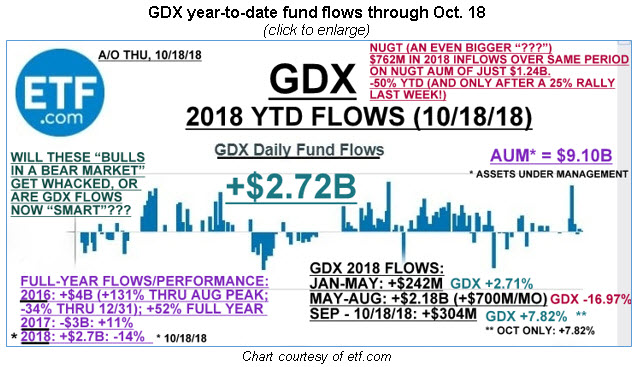 gdx ytd flows sm 1021