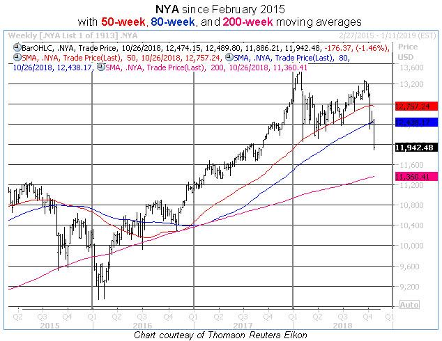nya weekly chart 1026