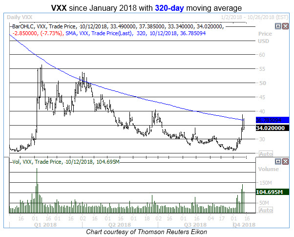 vxx 320-day moving average 1012