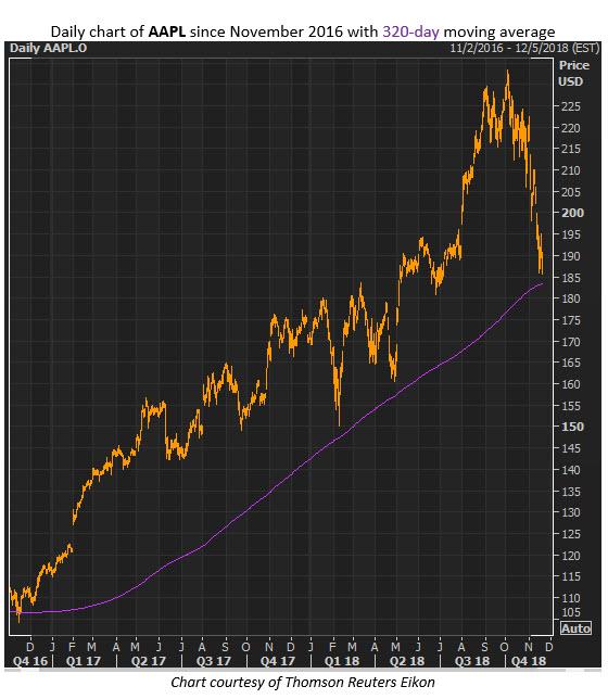 Aapl Quote: AAPL Options Traders Target Weeklies During Stock Sell-Off