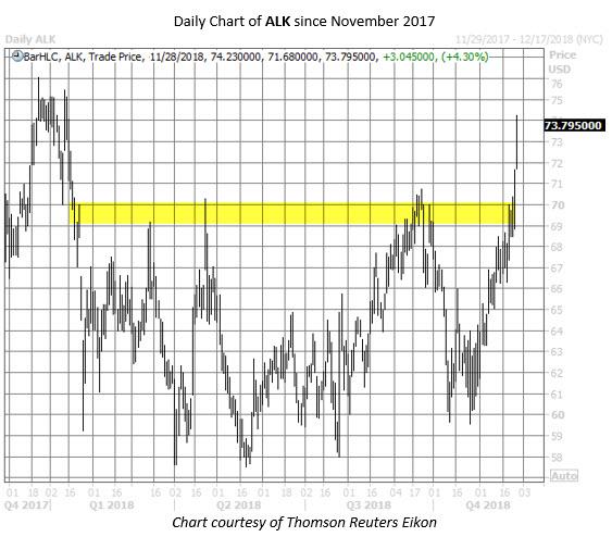 ALK stock chart nov 28