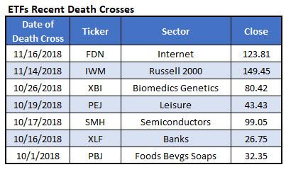ETF death crosses