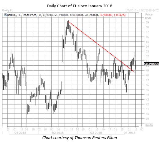 FL stock chart nov 19