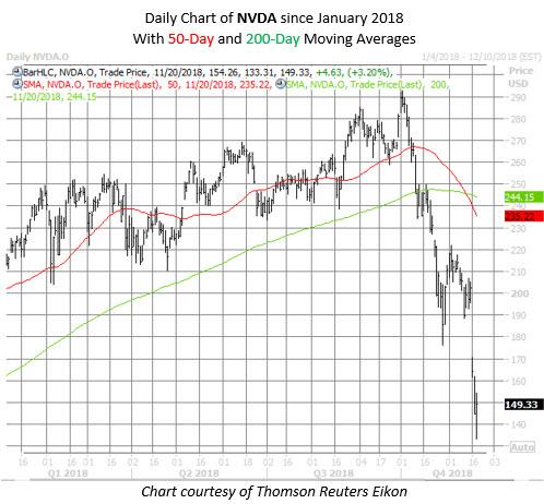 NVDA stock chart nov 20