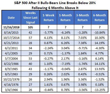 SPX after II bulls-bears line drops