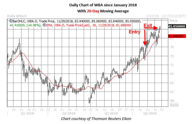 wba stock chart nov 29