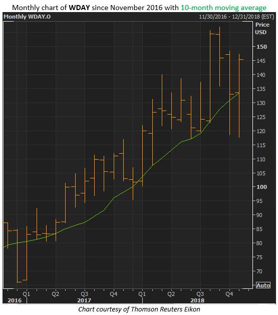 wday stock price nov 28