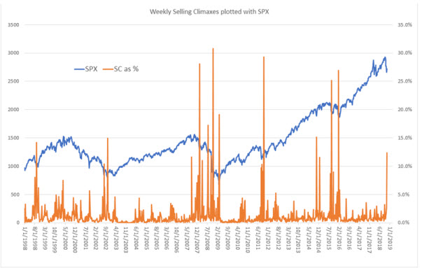 weekly selling climaxes w spx