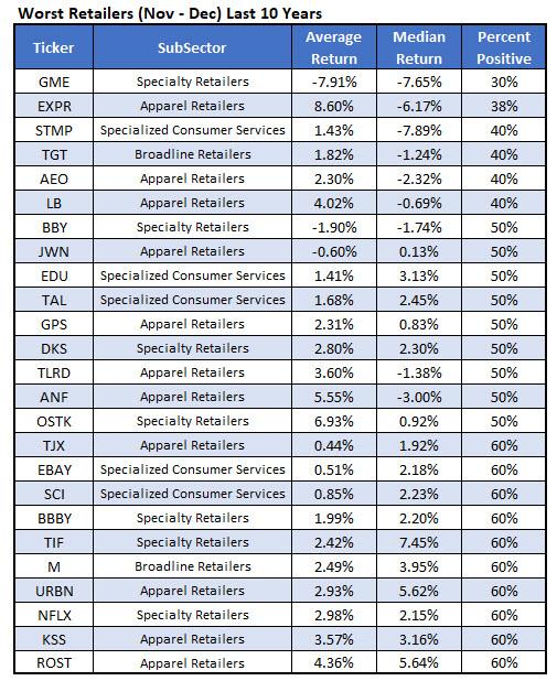 Worst Retail Stocks Nov-Dec