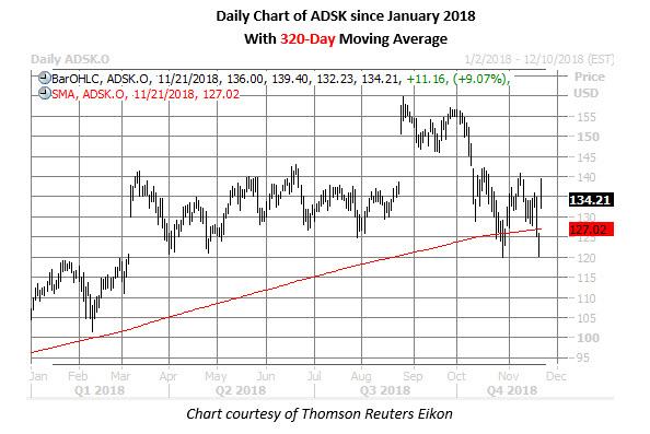 adsk stock daily chart nov 21