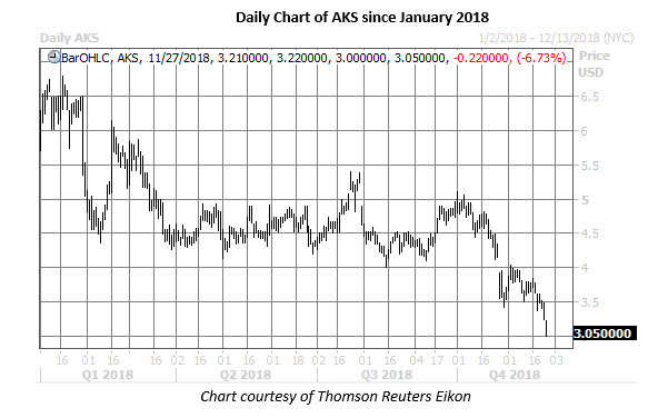 aks daily chart nov 27
