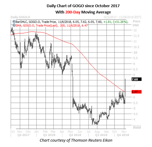 gogo stock daily price chart nov 6
