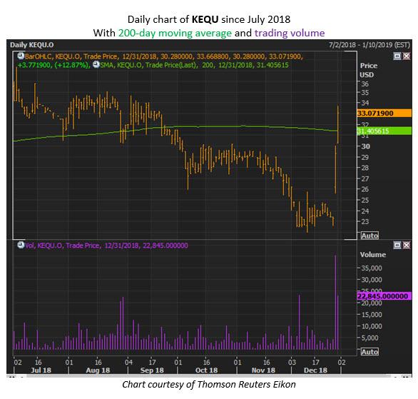 kequ stock chart
