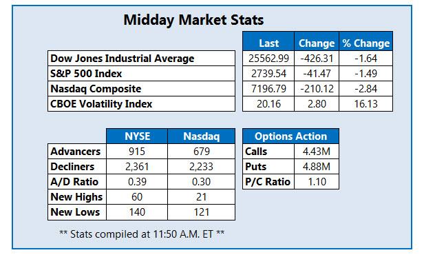 midday market stats nov 12