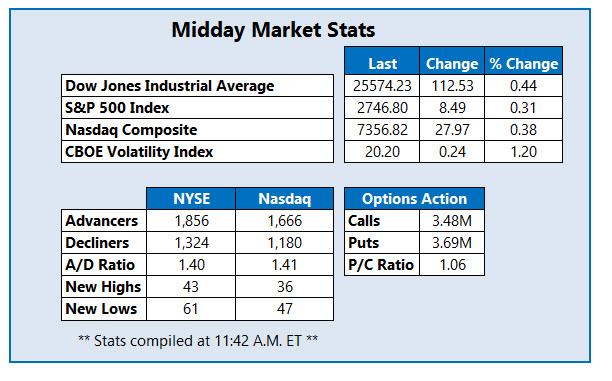 midday market stats nov 6