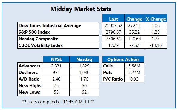 midday market stats nov 7