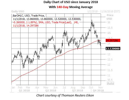 oil etf daily price chart nov 1