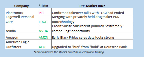 buzz stocks nov 26