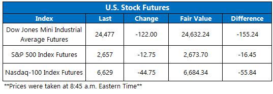 Stock Futures Chart Nov 27