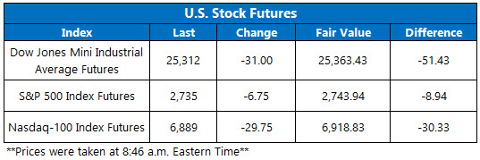 Stock Futures Chart Nov 29