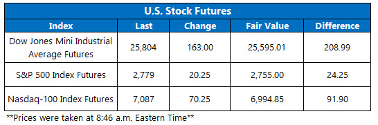 Stock Futures Chart Nov 7