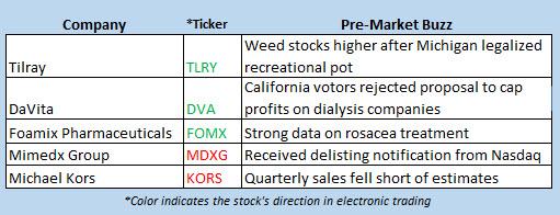 stock market news nov 7