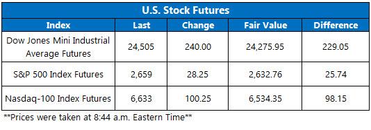 us stock futures nov 26