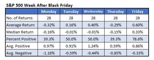 IOTW Nov 20 SPX Week After Black Friday