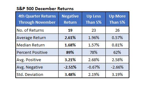 SPX December Returns Q4