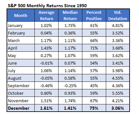 SPX Returns Monthly