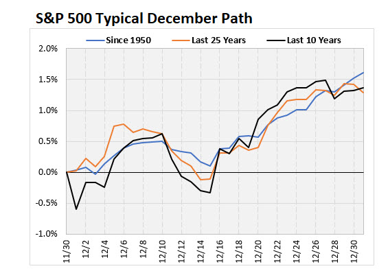 SPX Typical Path December