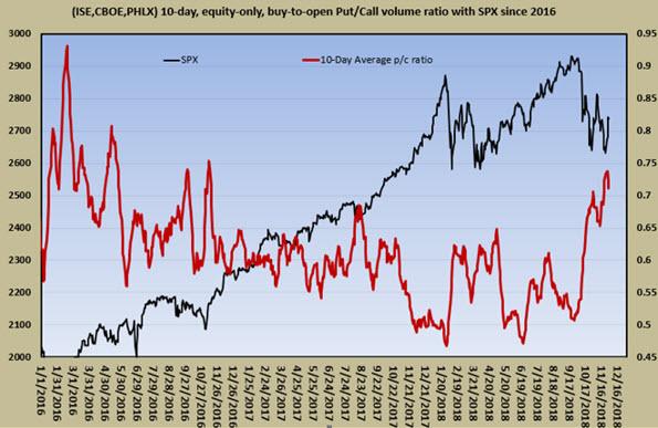 equity put-call ratio 1130