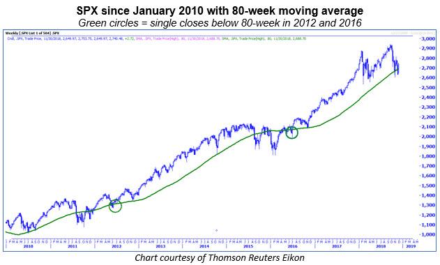 spx 80-week 1130