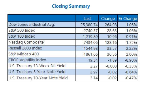 Closing Indexes Summary Nov 1