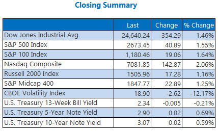 closing indexes summary nov 26