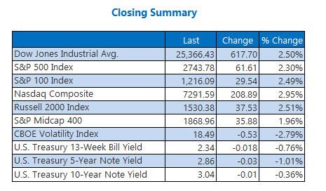 Closing Indexes Summary Nov 28