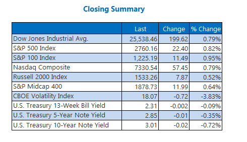 Closing Indexes Summary Nov 30