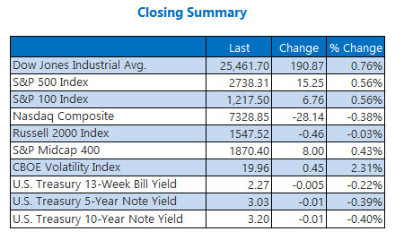 Closing Indexes Summary Nov 5