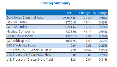 Closing Indexes Summary Nov 6