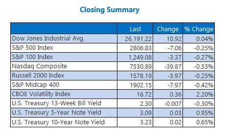 Closing Indexes Summary Nov 8