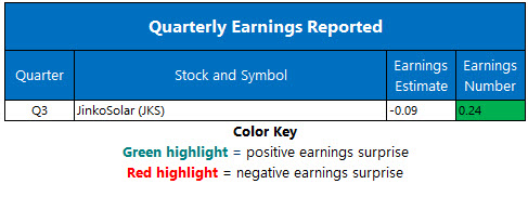 corporate earnings nov 26