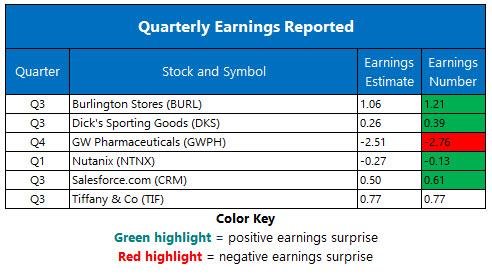 Corporate Earnings Nov 28