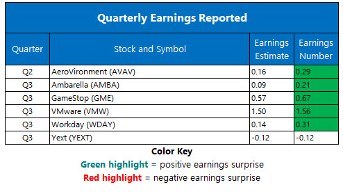 Corporate Earnings Nov 30