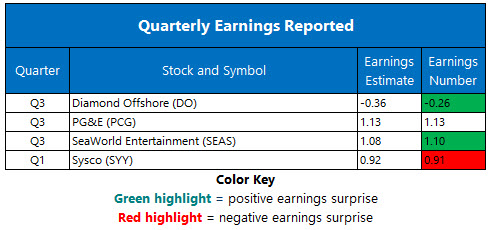 Corporate Earnings Nov 5