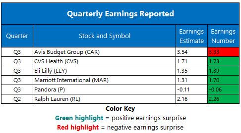 Corporate Earnings Nov 6