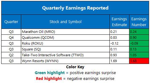 Corporate Earnings Nov 8